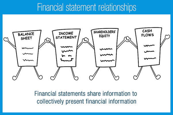financial statements linked together to show complete financial overview